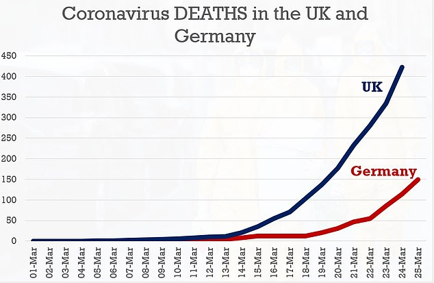 But the UK has recorded more deaths, with Germany's total death toll still only at 149 today