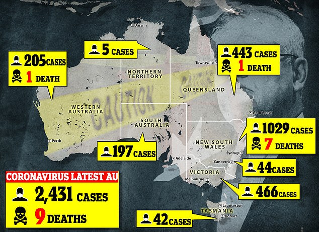 There are currently 2,431 cases of coronavirus in Australia, with nine deaths