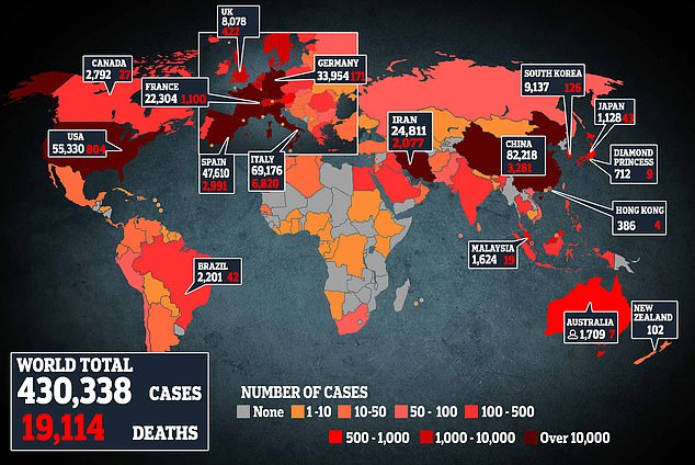 Globally, over 430,000 people have tested positive and more than 19,100 have lost their lives