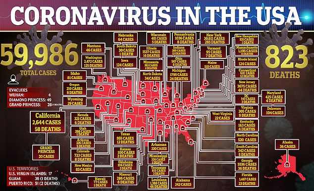 There have been in the US close to 60,000 confirmed cases of the deadly, flu-like virus, also known as COVID-19. The infection has been blamed for at least 823 known deaths across the country