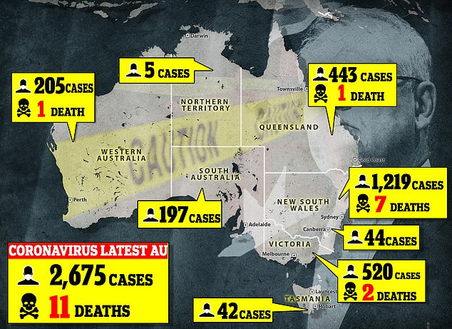 Pandemic: As of late Thursday morning, there are 2,675 confirmed cases of coronavirus in Australia, including 11 deaths