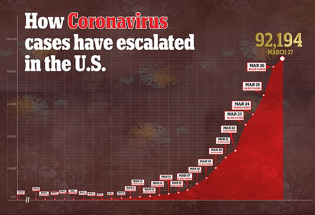 The United States has amassed more than 92,000 coronavirus cases as of Friday, March 27