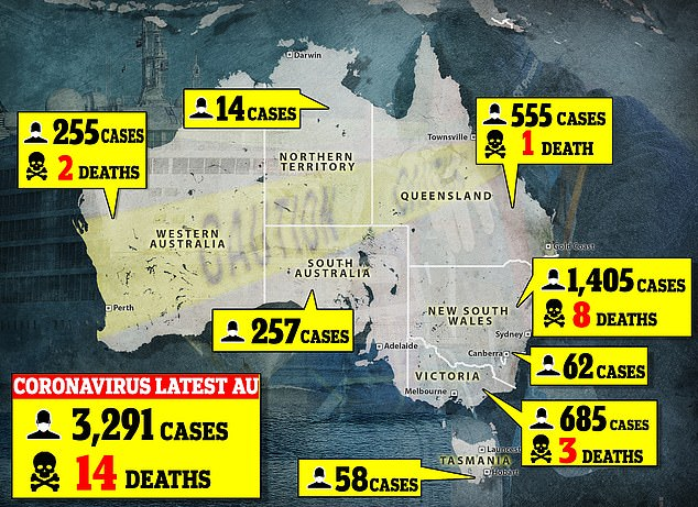 Statistics:As of Saturday afternoon, the total number of people diagnosed with the virus in Australia is 3,291 including 14 deaths