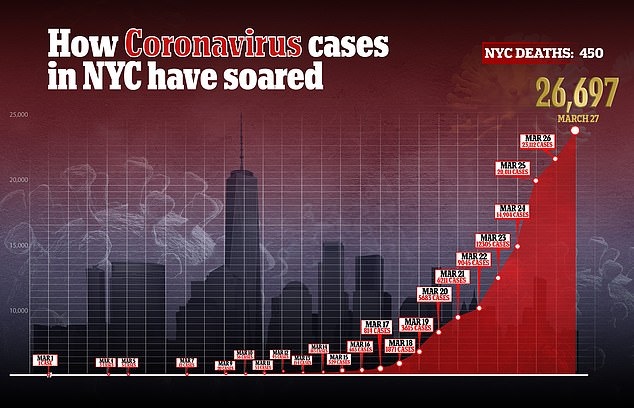 In New York City, there are at least 26,000 confirmed cases of coronavirus