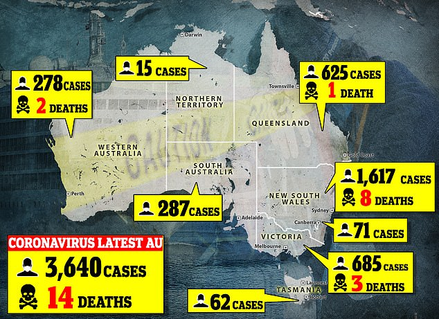 The number of confirmed cases of COVID-19 in Australia was sitting at 3,640 as of Sunday morning