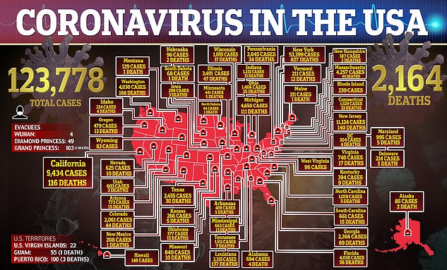 As of Saturday night, the United States has amassed 123,778 confirmed coronavirus cases and 2,164 citizens have died