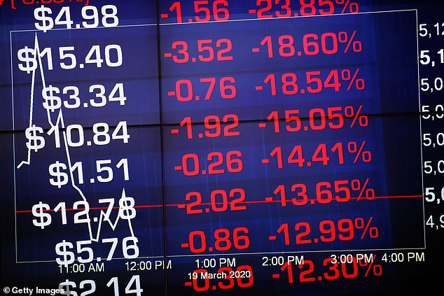 The Australian Securities Exchange was a sea of red on March 19 as coronavirus pummelled the market. Sovereign debt is far more attractive than equities in a high-risk pandemic environment, even if Australia's AAA rating is under threat