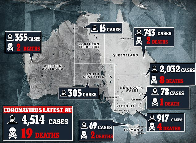 Health crisis: As Tuesday afternoon, there are 4,514 confirmed cases of coronavirus in Australia, including 19 deaths