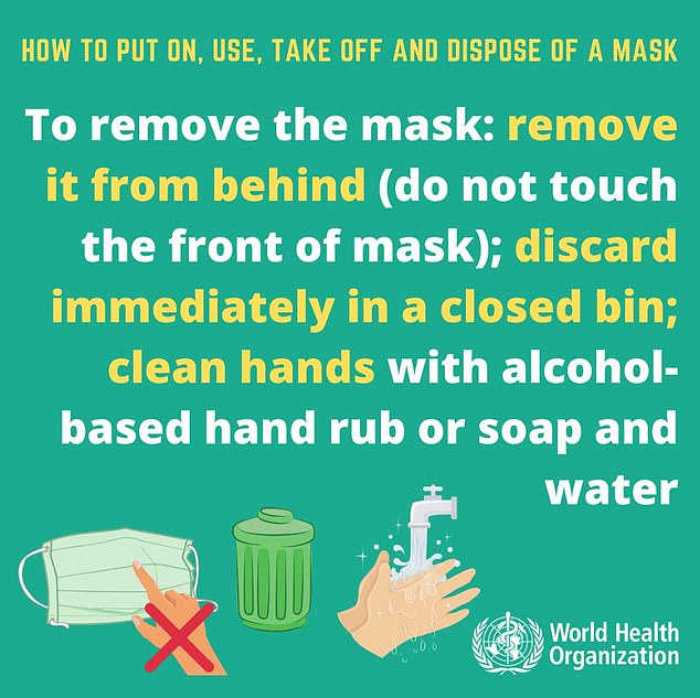 The World Health Organization has a list of recommendations for safely wearing and removing masks to avoid the risk of infection