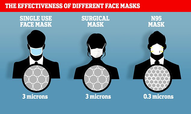 Not all masks are created equal: disposable masks and surgical masks have larger pores that the coronavirus can easily pass through. A more expensive N95 mask is the benchmark for healthcare professionals who fight infectious diseases