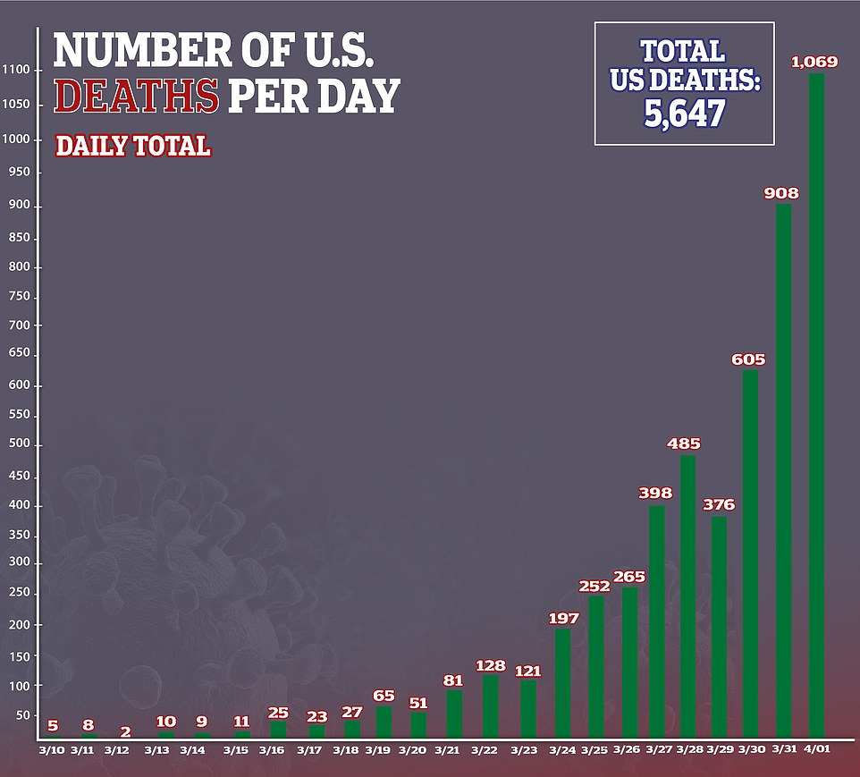America is the first country in the world with more than 1,000 coronavirus deaths in a day