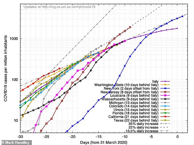 Separate graph shows how states vary from Italy until March 31