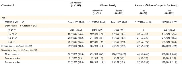 The largest study that analyzes patient health profiles is published in the New England Journal of Medicine: of the 173 patients with severe symptoms, 16.9% were current smokers and 5.2% had ever smoked. In comparison, among patients with milder symptoms, 11.8% were current smokers and 1.3% were former smokers.