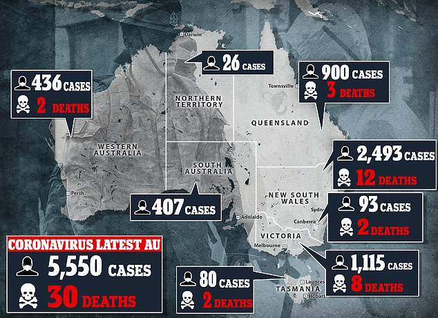 As of Saturday night, there are 5,550 confirmed cases of coronavirus in Australia, with 30 people dead
