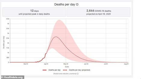 The peak in national deaths per day could see 2,644 new deaths on April 16, based on current data, but daily deaths will then begin to fall as the effects of social distancing are felt