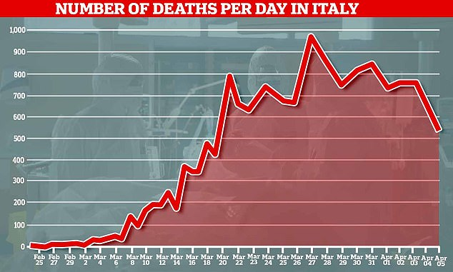 The country registered an additional 525 deaths, bringing its total to 15,887 - the highest of any country in the world - but this marked its smallest daily increase since the 427 recorded on March 19.