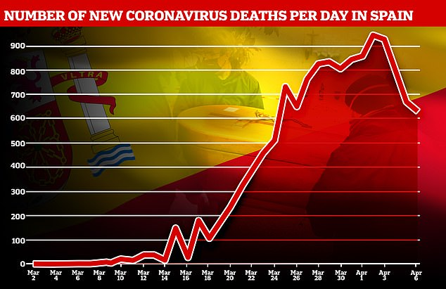 Spain today announced its lowest daily coronavirus death toll since March 24 (637)