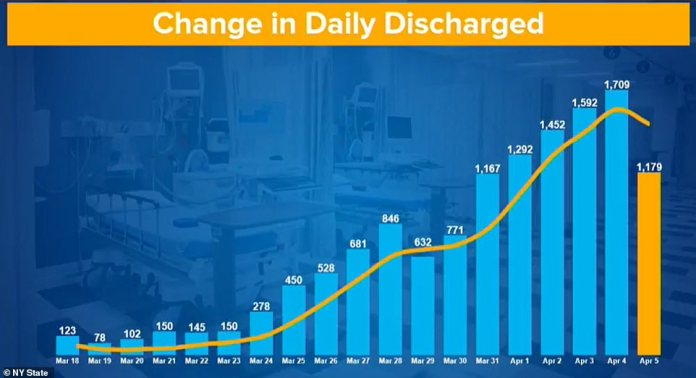 The number of people discharged from the hospital increased on April 4 to reach its highest level and is decreasing as, said Cuomo, fewer people are admitted in the first place