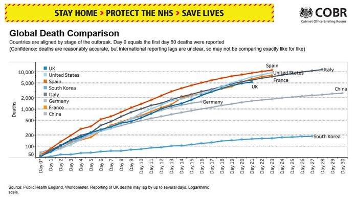 Les chiffres montrent comment le nombre croissant de morts au Royaume-Uni se compare à d'autres pays avec des épidémies similaires, dont l'Espagne, les États-Unis, l'Italie, l'Allemagne et la France