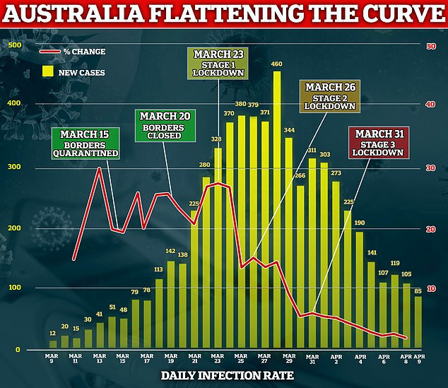 Australia's daily infection rates have dropped significantly since strict travel restrictions and social distance measures have been put in place