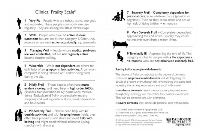 NICE recommends clinicians use the Clinical Frailty Scale when considering patients for intensive care