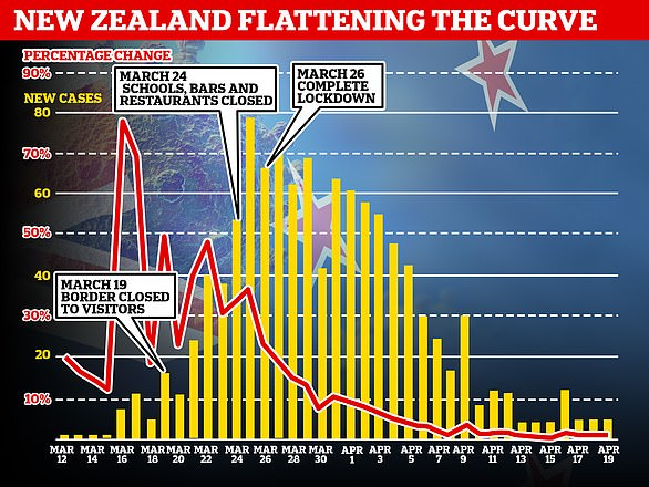 During the back half of the lockdown, New Zealand's case numbers have plummeted from a daily high of 89 cases to single digits
