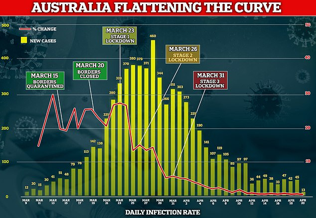 Australia is flattening the coronavirus curve with the above graph indicating just 13 new cases in the last 24 hours