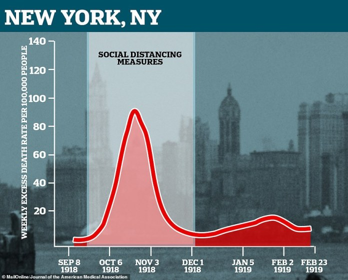 New York authorities have contained the epidemic better while waiting for the lowest death rate before ending the lockdown rules