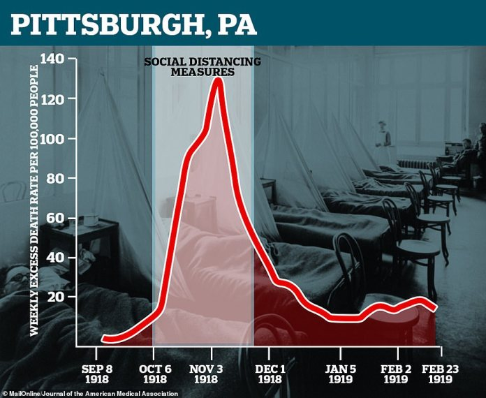 Pittsburgh, although it did not experience a second peak, saw the death rate from influenza remain high for months, perhaps due to its short-lived social distancing measures