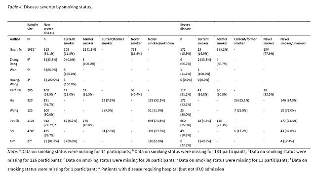 Among the 1,370 people hospitalized in two other studies, smokers were 43% more likely to have progressed than those who had never smoked.