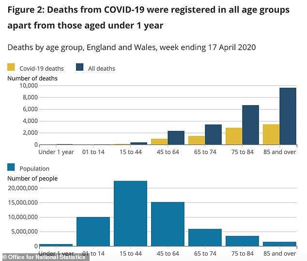 Data from the Office for National Statistics shows that people in their 80s and over account for the most COVID-19 deaths of any age group