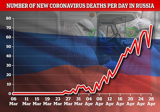 Russia's daily death toll also reached a new high today as 72 more fatalities were recorded in the last 24 hours, passing the previous record of 66
