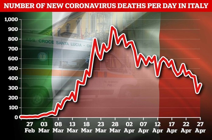 Daily totals for deaths in Italy have also been falling steadily since the end of March (daily totals are shown until April 27, the most recent date available).