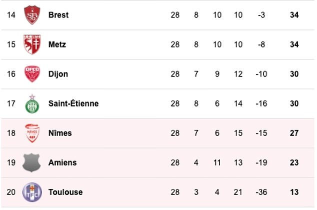 The relegation zone is currently occupied by Toulouse, Amiens and Nîmes, while Saint-Etienne, Dijon, Metz and Brest would be sheltered from the decline