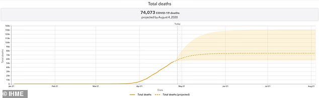 The University of Washington's Institute for Health Metrics and Evaluation modelprojects 74,073 Americans will die from the coronavirus by August 4