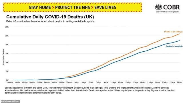 The Department of Health has today started compiling data on deaths which happen anywhere, as long as the person tests positive for COVID-19 before or after they die. The new record has seen 3,811 backdated fatalities added to Britain's death toll, but is still not believed to show the whole picture