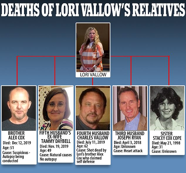 Five people with links to Lori Vallow have suffered untimely deaths (top in court on March 6). Those deaths are: Lori's brother Alex Cox (left), her new husband Chad Daybell's previous wife Tammy Daybell (second left), her fourth husband Charles Vallow (center), her third husband Joseph Ryan (second right) and her sister Stacey Cox Cope (right). It's not clear what the cause of Cope's death was