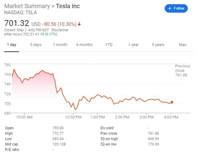 Right after posting the tweet, Tesla's shares began a precipitous fall on Wall Street. Tesla was trading at $ 701.32 last Friday, down more than 10%.