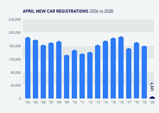 This SMMT chart illustrates the magnitude of the impact on car registrations in the UK last month, showrooms being closed to the public and dealers uncertain whether they were allowed to sell or deliver vehicles to customers during lockout.