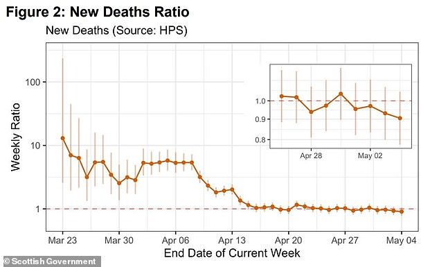 The weekly ratios for new cases and new deaths in Scotland are weekly sum ratios, plotted on a log 10 scale (photo above) on graphs provided by Health Protection Scotland