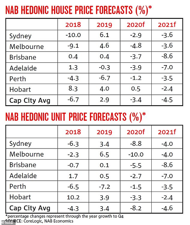 In May, NAB forecast a 12.8 per cent plunge in Sydney's median apartment price as Melbourne's equivalent values fell by 14 per cent