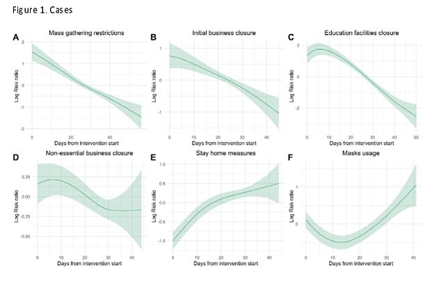 Charts provided by researchers at the University of East Anglia compare how separate lockout measures have affected their `` risk ratio '' - an algorithm that predicts the likelihood of the virus spreading. The gradients show that the risk decreased over time after the ban on mass gatherings, the closure of schools and the closure of