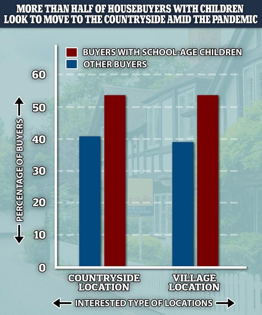 Una encuesta realizada por los agentes inmobiliarios Savills encontró que más de la mitad de los posibles compradores con niños que asistían a la escuela buscaban mudarse a una zona rural.