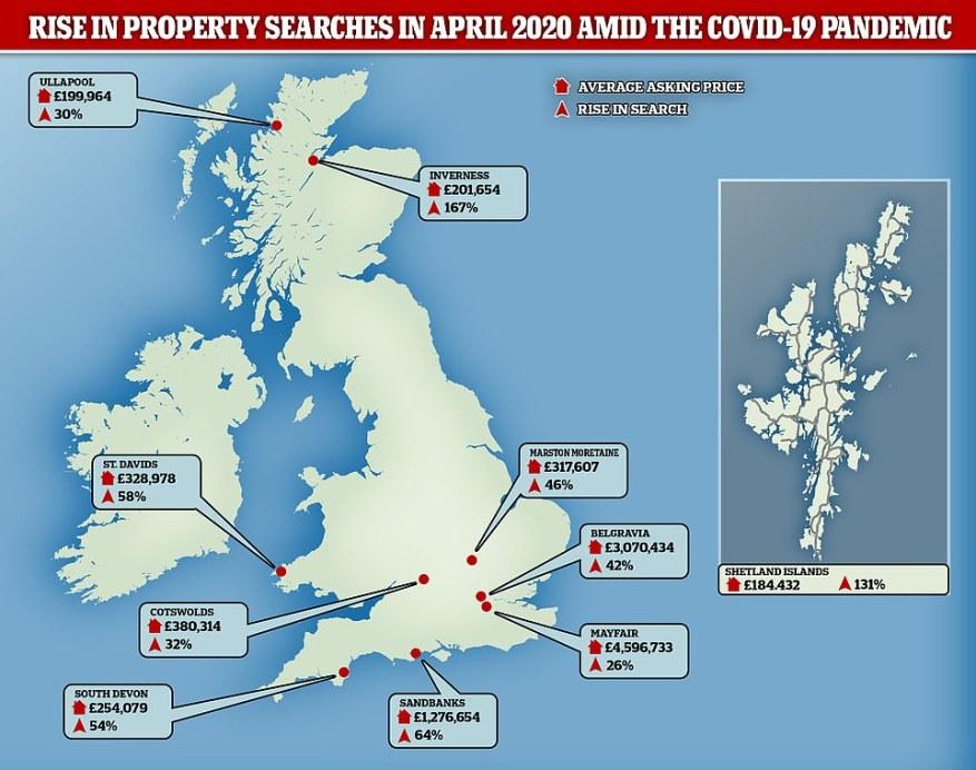 Rightmove ha visto un aumento en las búsquedas de propiedades en áreas como Inverness, Belgravia y Mayfair