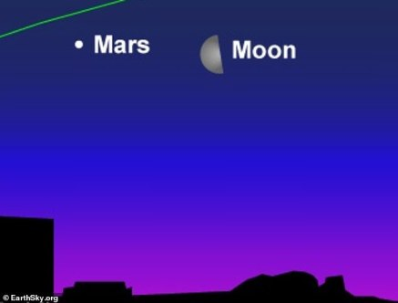 Mars and the moon will appear 'tangled' on May 14 as Earth's satellite  enters its last quarter phase - Internewscast