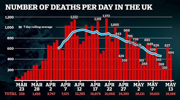The UK yesterday announced 494 more COVID-19 deaths, taking the official number of victims in the country past 33,000.Britain now has the world's second-highest COVID-19 death toll