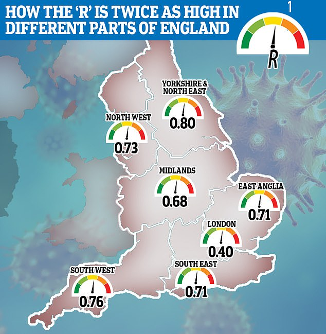 Oxford University researchers observed that in Italy, the warmer south was much less impacted than the north. The same may be true in the UK ¿ with London now recording fewer than 24 cases a day, compared to more than 4,000 in some northern regions (the R disparity in the UK is shown)