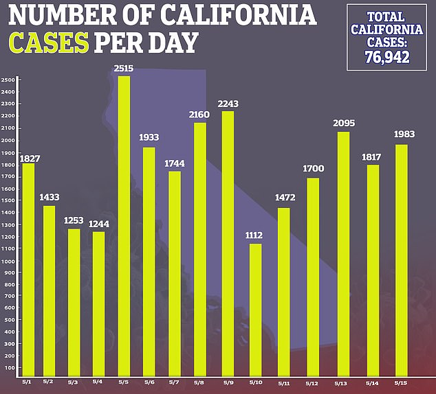 In California, more than 76,000 people have been infected with coronavirus as of May 15