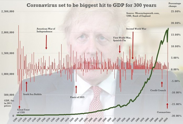 OBR Watchdog and Bank of England Warn UK Facing 300 Years Worst Recession