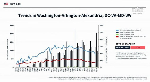 Task force coordinator Dr. Deborah Birx showed evidence that D.C. continues to have one of the highest positive test rates in the country despite ongoing closings